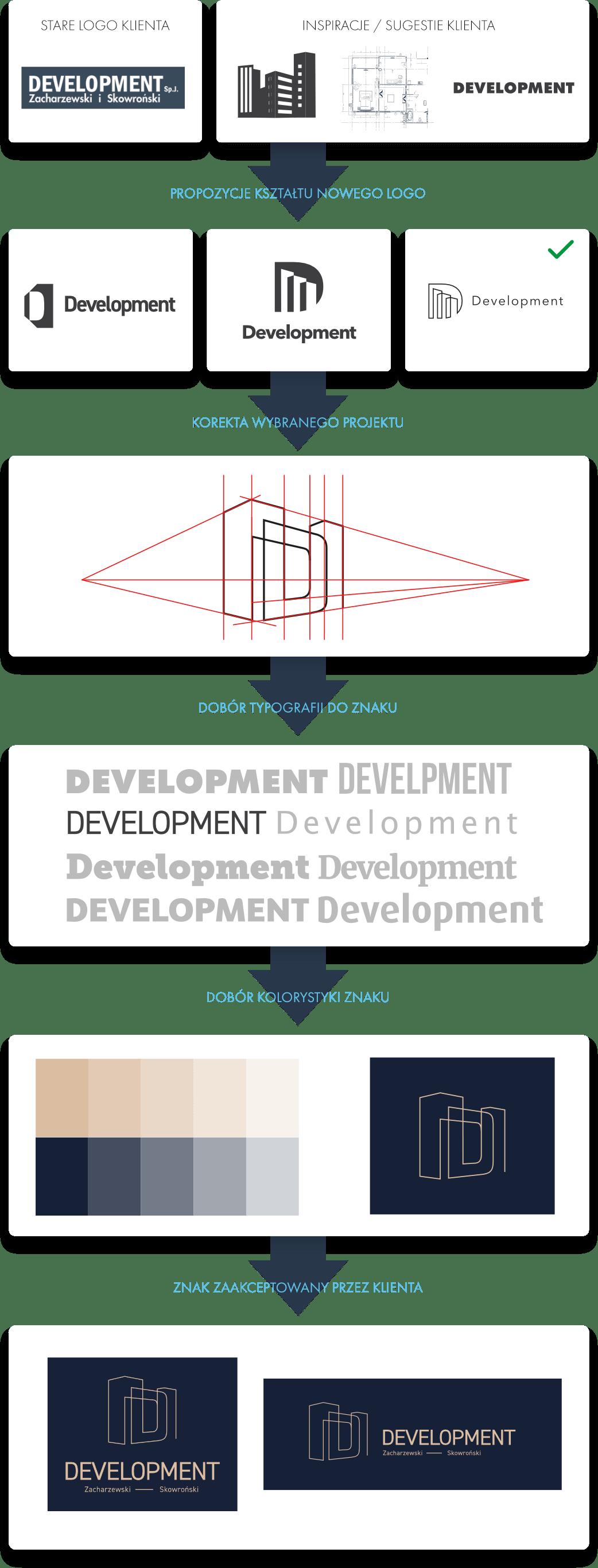 Proces projektowania nowego logo